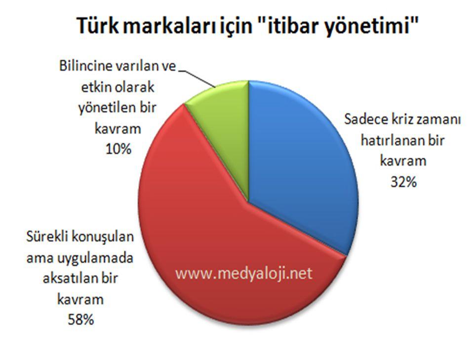 En Beğenilen Şirketler Araştırması 2012 Türkiye'nin En Beğenilen Şirketleri araştırması proje planlama süreci Ağustos 2012 tarihinde başladı, saha çalışması 28 Ağustos – 31 Ekim 2012 tarihleri arasında online araştırma tekniği kullanılarak gerçekleştirildi.
