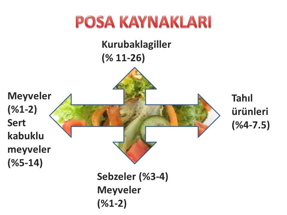 Kurubaklagiller (% 11-26) Meyveler (%1-2) Sert kabuklu meyveler (%5-14) Sebzeler (%3-4) Meyveler (%1-2) Tahıl ürünleri (%4-7.5)