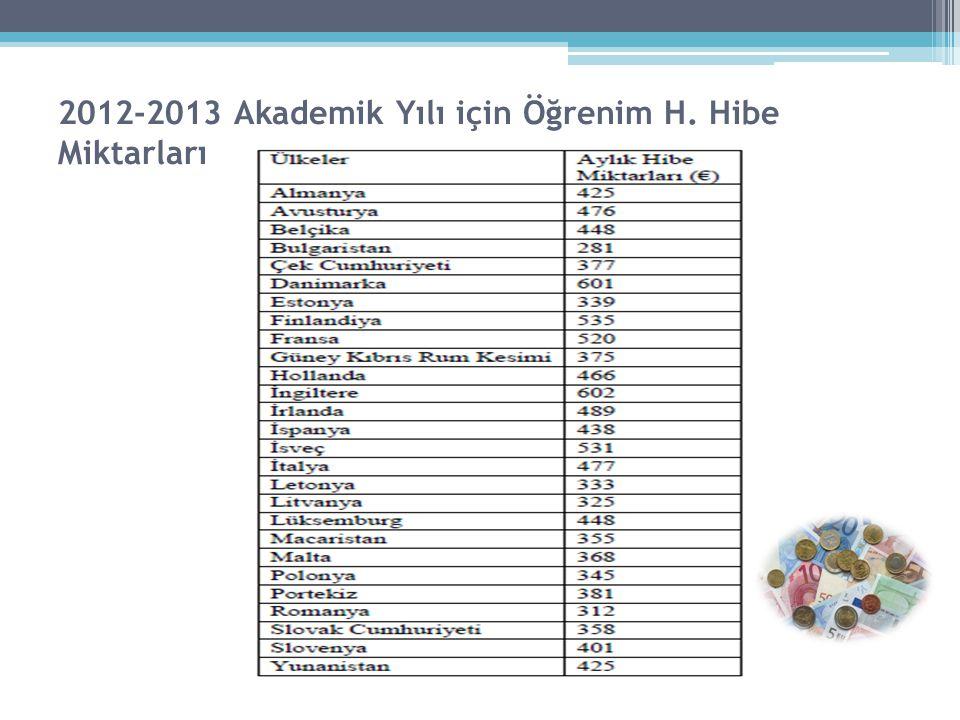 2012-2013 Akademik Yılı için Öğrenim H. Hibe Miktarları
