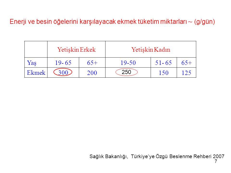 7 Enerji ve besin öğelerini karşılayacak ekmek tüketim miktarları ~ (g/gün) Yetişkin ErkekYetişkin Kadın Yaş19- 65 65+19-5051- 6565+ Ekmek300 20015012