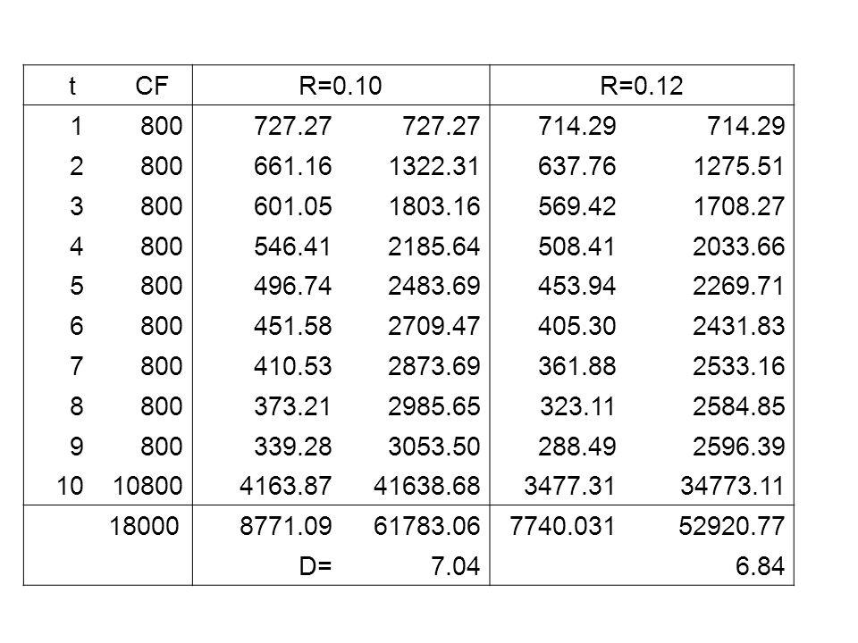 t CFR=0.10R=0.12 1800727.27 714.29 2800661.161322.31637.761275.51 3800601.051803.16569.421708.27 4800546.412185.64508.412033.66 5800496.742483.69453.9