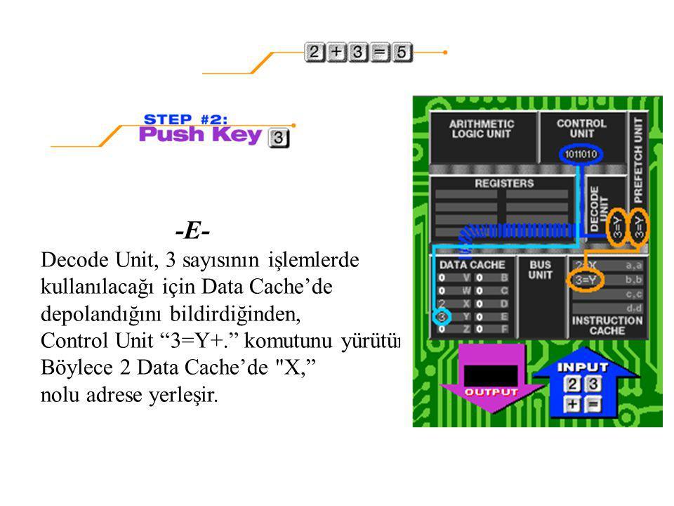 -E- Decode Unit, 3 sayısının işlemlerde kullanılacağı için Data Cache'de depolandığını bildirdiğinden, Control Unit 3=Y+. komutunu yürütür.