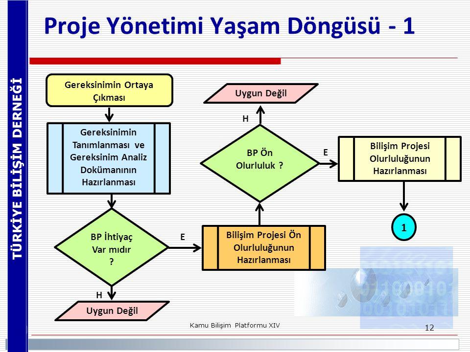 TÜRKİYE BİLİŞİM DERNEĞİ Kamu Bilişim Platformu XIV 12 Proje Yönetimi Yaşam Döngüsü - 1 Gereksinimin Ortaya Çıkması BP İhtiyaç Var mıdır ? Uygun Değil