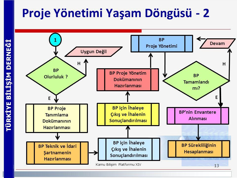 TÜRKİYE BİLİŞİM DERNEĞİ Kamu Bilişim Platformu XIV 13 Proje Yönetimi Yaşam Döngüsü - 2 BP Tamamlandı mı? Devam BP Teknik ve İdari Şartnamenin Hazırlan