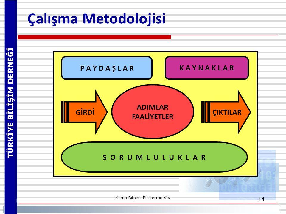 TÜRKİYE BİLİŞİM DERNEĞİ Kamu Bilişim Platformu XIV 14 Çalışma Metodolojisi GİRDİ ÇIKTILAR S O R U M L U L U K L A R P A Y D A Ş L A R ADIMLAR FAALİYET
