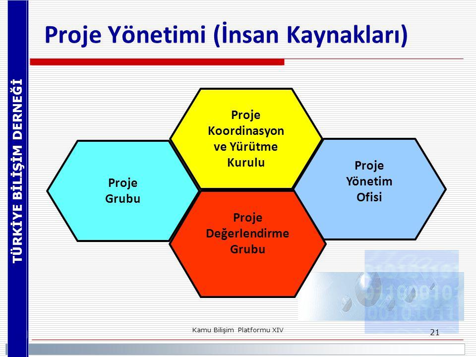 TÜRKİYE BİLİŞİM DERNEĞİ Kamu Bilişim Platformu XIV 21 Proje Yönetimi (İnsan Kaynakları) Proje Koordinasyon ve Yürütme Kurulu Proje Grubu Proje Değerle