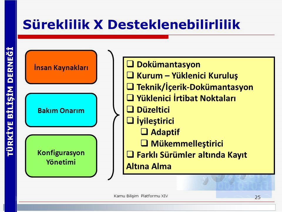 TÜRKİYE BİLİŞİM DERNEĞİ Kamu Bilişim Platformu XIV 25 Süreklilik X Desteklenebilirlilik İnsan Kaynakları Bakım Onarım Konfigurasyon Yönetimi  Doküman