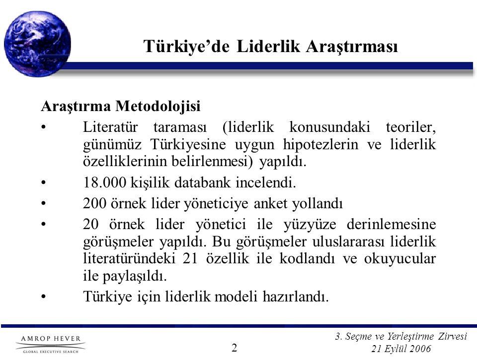 3. Seçme ve Yerleştirme Zirvesi 21 Eylül 2006 Türkiye'de Liderlik Araştırması Araştırma Metodolojisi Literatür taraması (liderlik konusundaki teoriler