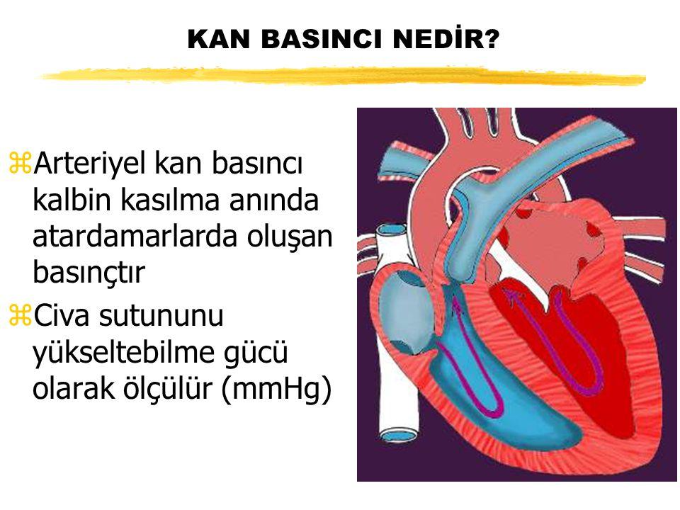 KAN BASINCI NEDİR? zArteriyel kan basıncı kalbin kasılma anında atardamarlarda oluşan basınçtır zCiva sutununu yükseltebilme gücü olarak ölçülür (mmHg