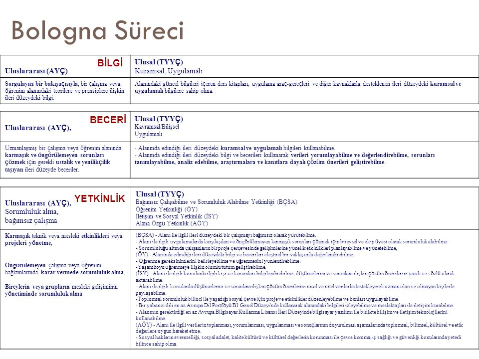 Bologna Süreci Uluslararası (AY Ç ) Ulusal (TYY Ç ) Kuramsal, Uygulamalı Sorgulayıcı bir bakışa ç ısıyla, bir ç alışma veya ö ğrenim alanındaki teorilere ve prensiplere ilişkin ileri d ü zeydeki bilgi.