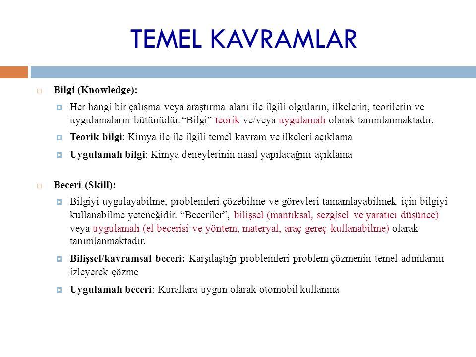 TEMEL KAVRAMLAR  Bilgi (Knowledge):  Her hangi bir çalışma veya araştırma alanı ile ilgili olguların, ilkelerin, teorilerin ve uygulamaların bütünüd