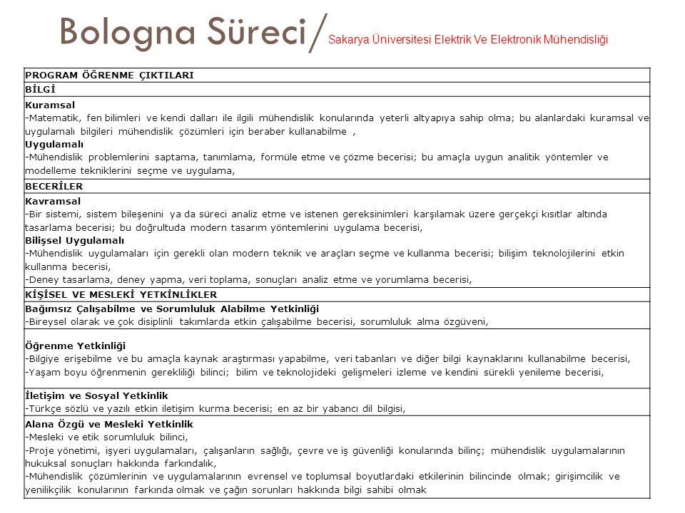 Bologna Süreci/ Sakarya Üniversitesi Elektrik Ve Elektronik Mühendisliği PROGRAM ÖĞRENME ÇIKTILARI BİLGİ Kuramsal -Matematik, fen bilimleri ve kendi dalları ile ilgili mühendislik konularında yeterli altyapıya sahip olma; bu alanlardaki kuramsal ve uygulamalı bilgileri mühendislik çözümleri için beraber kullanabilme, Uygulamalı -Mühendislik problemlerini saptama, tanımlama, formüle etme ve çözme becerisi; bu amaçla uygun analitik yöntemler ve modelleme tekniklerini seçme ve uygulama, BECERİLER Kavramsal -Bir sistemi, sistem bileşenini ya da süreci analiz etme ve istenen gereksinimleri karşılamak üzere gerçekçi kısıtlar altında tasarlama becerisi; bu doğrultuda modern tasarım yöntemlerini uygulama becerisi, Bilişsel Uygulamalı -Mühendislik uygulamaları için gerekli olan modern teknik ve araçları seçme ve kullanma becerisi; bilişim teknolojilerini etkin kullanma becerisi, -Deney tasarlama, deney yapma, veri toplama, sonuçları analiz etme ve yorumlama becerisi, KİŞİSEL VE MESLEKİ YETKİNLİKLER Bağımsız Çalışabilme ve Sorumluluk Alabilme Yetkinliği -Bireysel olarak ve çok disiplinli takımlarda etkin çalışabilme becerisi, sorumluluk alma özgüveni, Öğrenme Yetkinliği -Bilgiye erişebilme ve bu amaçla kaynak araştırması yapabilme, veri tabanları ve diğer bilgi kaynaklarını kullanabilme becerisi, -Yaşam boyu öğrenmenin gerekliliği bilinci; bilim ve teknolojideki gelişmeleri izleme ve kendini sürekli yenileme becerisi, İletişim ve Sosyal Yetkinlik -Türkçe sözlü ve yazılı etkin iletişim kurma becerisi; en az bir yabancı dil bilgisi, Alana Özgü ve Mesleki Yetkinlik -Mesleki ve etik sorumluluk bilinci, -Proje yönetimi, işyeri uygulamaları, çalışanların sağlığı, çevre ve iş güvenliği konularında bilinç; mühendislik uygulamalarının hukuksal sonuçları hakkında farkındalık, -Mühendislik çözümlerinin ve uygulamalarının evrensel ve toplumsal boyutlardaki etkilerinin bilincinde olmak; girişimcilik ve yenilikçilik konularının farkında olmak ve çağın sorunları hakkında bilgi sahibi olmak
