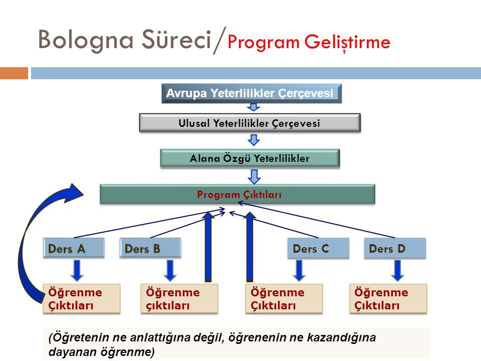 Bologna Süreci/ Program Bilgi Formu Yeterlik Kategorisi Alt KategoriProgram Öğrenme Çıktıları BİLGİ Kuramsal …………………………………………………………………………..