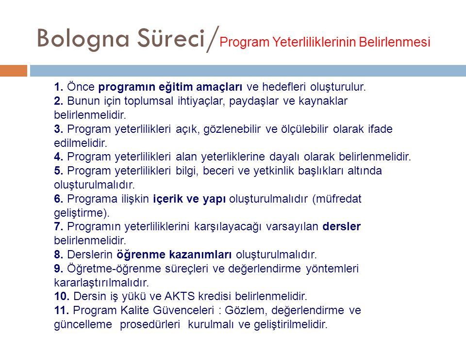 Bologna Süreci/ Program Yeterliliklerinin Belirlenmesi 1. Önce programın eğitim amaçları ve hedefleri oluşturulur. 2. Bunun için toplumsal ihtiyaçlar,