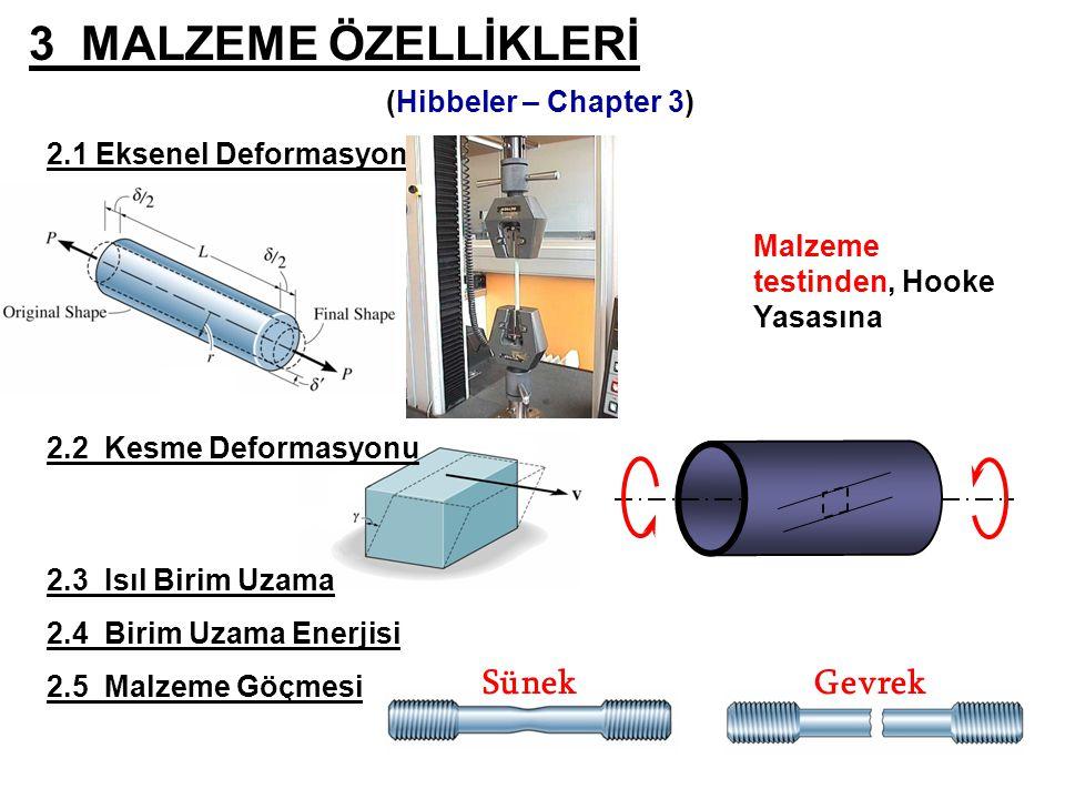 Robert Hooke malzemeleri ilk olarak test etmiş ve malzemelerin direngenliğini tanımlamıştır.