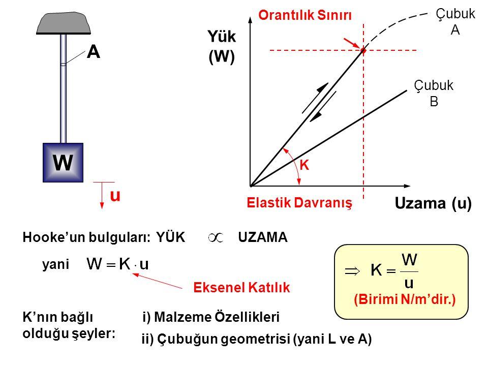 Tek eksenli çekmeye zorlanan bir çubuğu düşünün: x y z u v w u w v Tek eksenli çekme için Poisson bulmuştur ki: Y ve Z yönündeki birim uzamalar X yönündeki birim uzama E 0 yani ve Poisson Oranı olarak isimlendirilir.