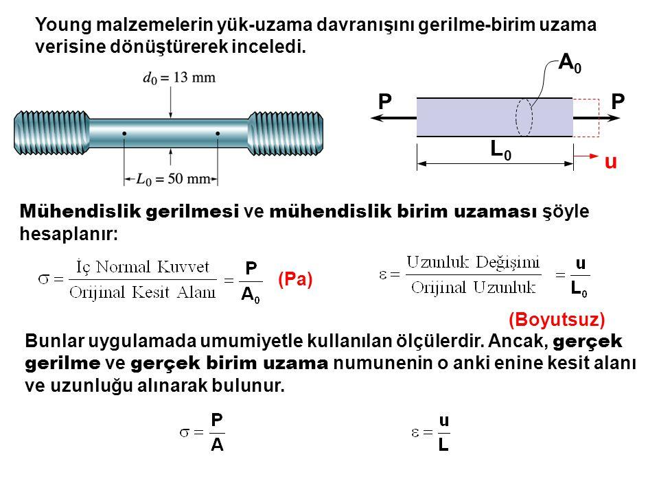 Poisson Oranı v Yumuşak Çelik 0.3 Alüminyum 0.33 Beton 0.1-0.2 Ahşap - Naylon 0.4 Lastik 0.45-0.5 Teorik bir sınır vardır: 0.5 Sabit hacim Yumuşak çelik kullanırsak:  L=0.24 mm,  w=-0.00143 mm Alüminyum kullanırsak :  L=0.71 mm,  w=-0.00471 mm Naylon kullanırsak :  L=17.9 mm,  w=-0.143 mm Bazı gerçek sayıları göz önüne alalım: 10 kN 500 m 10 mm 10 kN Uygulanan gerilme: 100 MPa