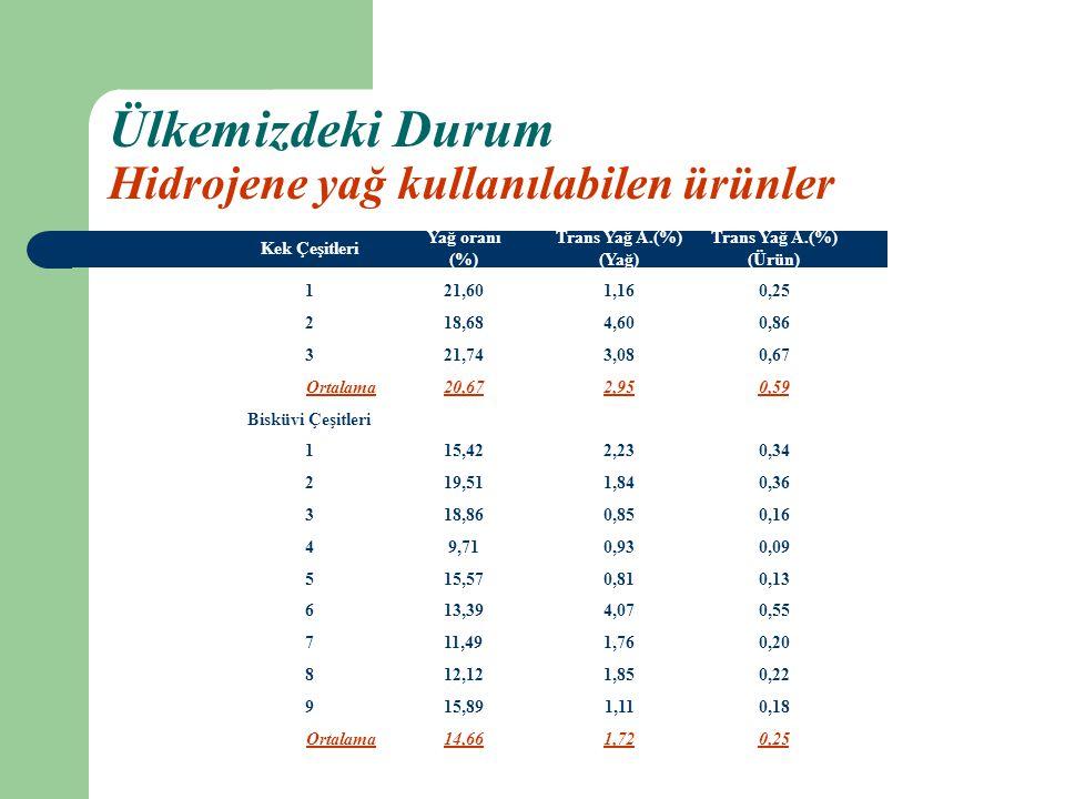 Ülkemizdeki Durum Hidrojene yağ kullanılabilen ürünler Kek Çeşitleri Yağ oranı (%) Trans Yağ A.(%) (Yağ) Trans Yağ A.(%) (Ürün) 121,601,160,25 218,684