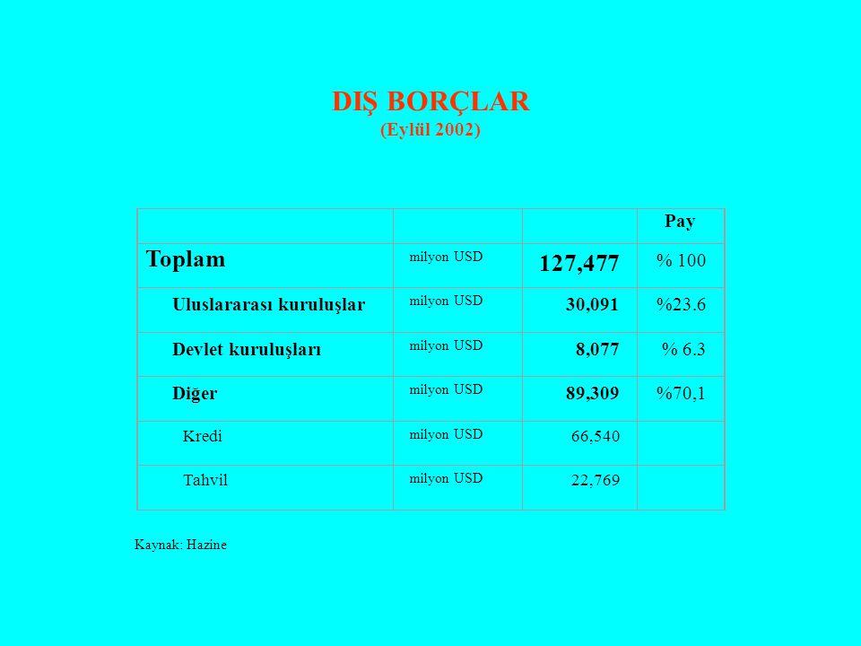 DIŞ BORÇLAR (Eylül 2002) Pay Toplam milyon USD 127,477 % 100 Uluslararası kuruluşlar milyon USD 30,091%23.6 Devlet kuruluşları milyon USD 8,077% 6.3 D