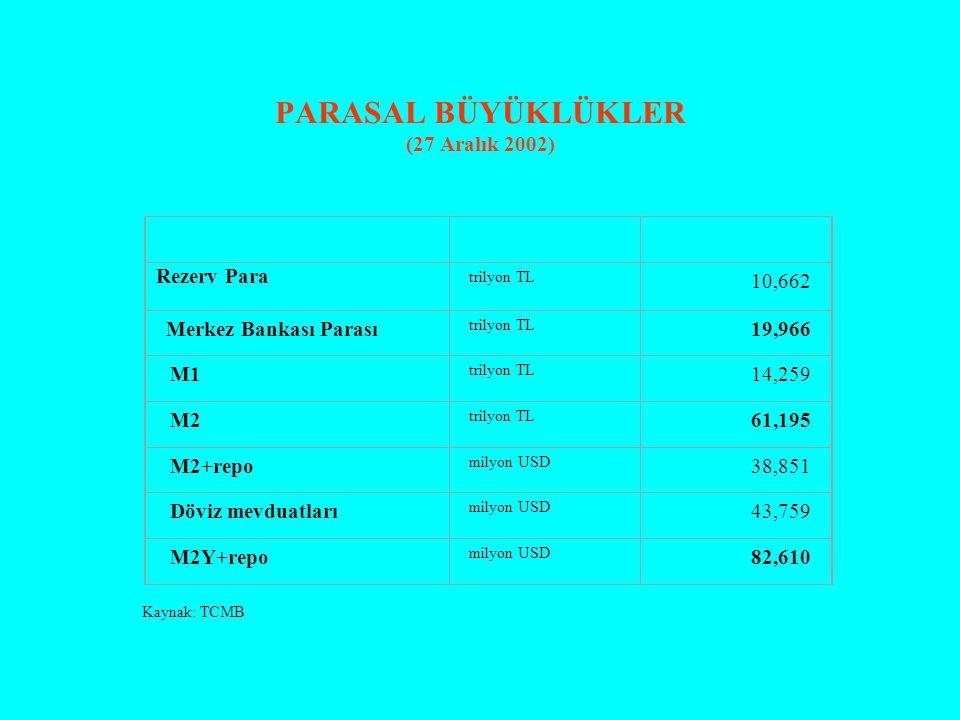 PARASAL BÜYÜKLÜKLER (27 Aralık 2002) Rezerv Para trilyon TL 10,662 Merkez Bankası Parası trilyon TL 19,966 M1 trilyon TL 14,259 M2 trilyon TL 61,195 M