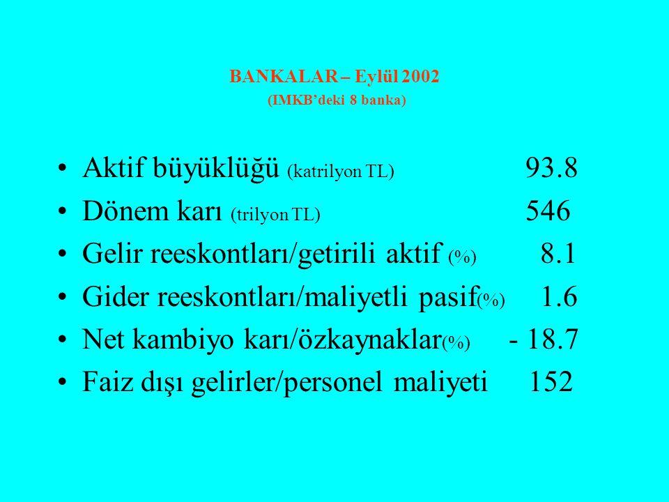 BANKALAR – Eylül 2002 (IMKB'deki 8 banka) Aktif büyüklüğü (katrilyon TL) 93.8 Dönem karı (trilyon TL) 546 Gelir reeskontları/getirili aktif (%) 8.1 Gider reeskontları/maliyetli pasif (%) 1.6 Net kambiyo karı/özkaynaklar (%) - 18.7 Faiz dışı gelirler/personel maliyeti 152