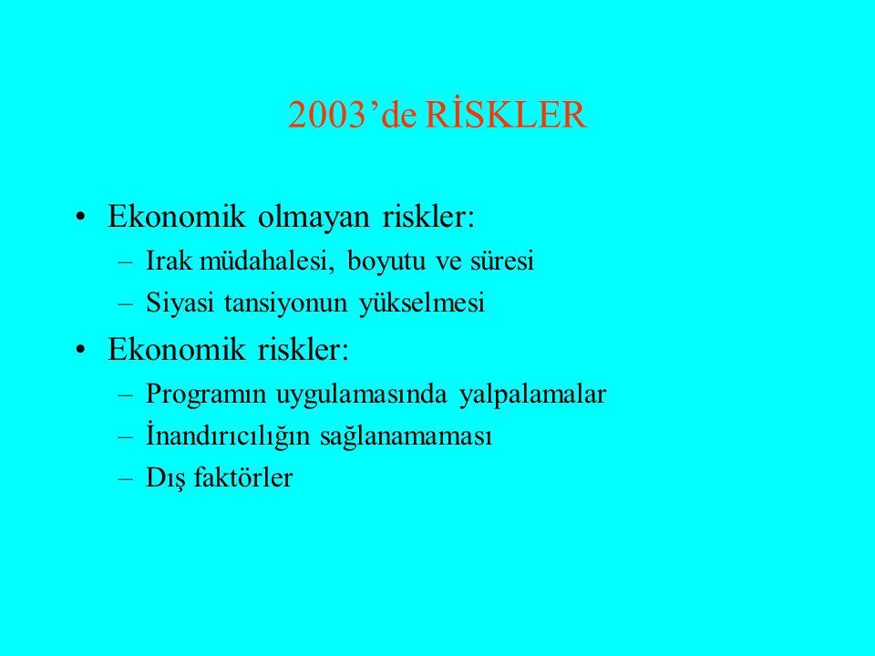 2003'de RİSKLER Ekonomik olmayan riskler: –Irak müdahalesi, boyutu ve süresi –Siyasi tansiyonun yükselmesi Ekonomik riskler: –Programın uygulamasında yalpalamalar –İnandırıcılığın sağlanamaması –Dış faktörler