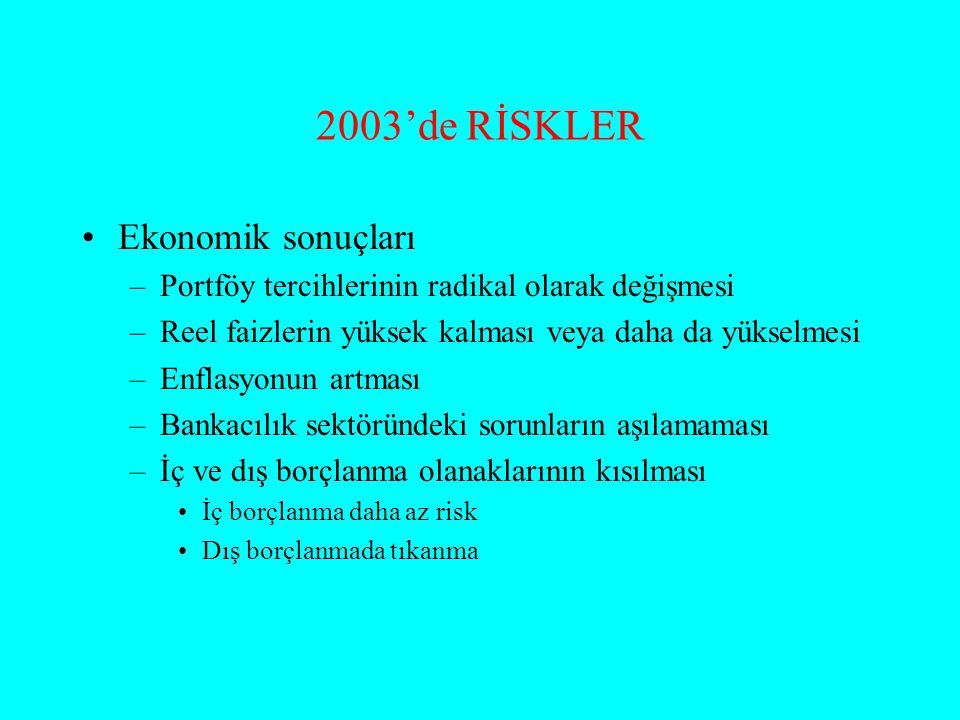 2003'de RİSKLER Ekonomik sonuçları –Portföy tercihlerinin radikal olarak değişmesi –Reel faizlerin yüksek kalması veya daha da yükselmesi –Enflasyonun artması –Bankacılık sektöründeki sorunların aşılamaması –İç ve dış borçlanma olanaklarının kısılması İç borçlanma daha az risk Dış borçlanmada tıkanma