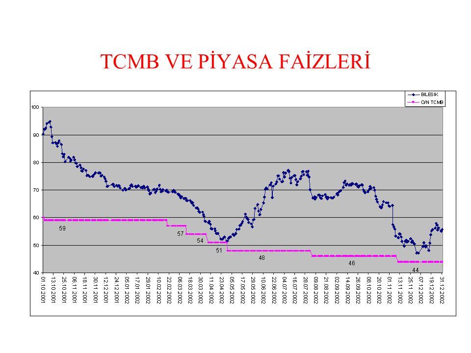 TCMB VE PİYASA FAİZLERİ