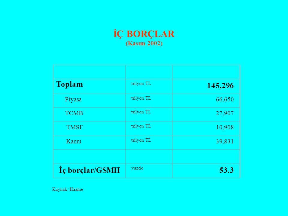 İÇ BORÇLAR (Kasım 2002) Toplam trilyon TL 145,296 Piyasa trilyon TL 66,650 TCMB trilyon TL 27,907 TMSF trilyon TL 10,908 Kamu trilyon TL 39,831 İç borçlar/GSMH yüzde 53.3 Kaynak: Hazine