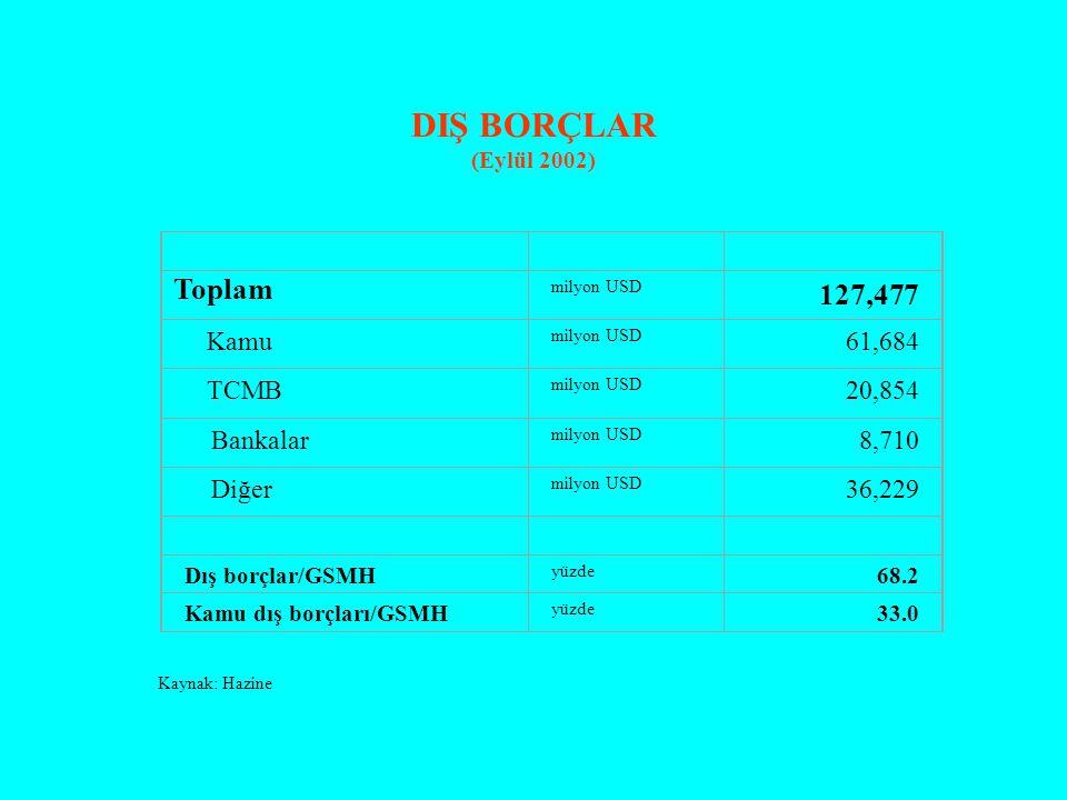 DIŞ BORÇLAR (Eylül 2002) Toplam milyon USD 127,477 Kamu milyon USD 61,684 TCMB milyon USD 20,854 Bankalar milyon USD 8,710 Diğer milyon USD 36,229 Dış