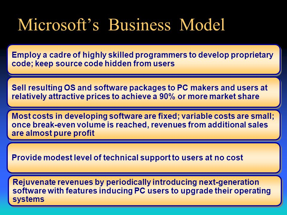 Microsoft's Business Model Employ a cadre of highly skilled programmers to develop proprietary code; keep source code hidden from users Sell resulting OS and software packages to PC makers and users at relatively attractive prices to achieve a 90% or more market share Most costs in developing software are fixed; variable costs are small; once break-even volume is reached, revenues from additional sales are almost pure profit Provide modest level of technical support to users at no cost Rejuvenate revenues by periodically introducing next-generation software with features inducing PC users to upgrade their operating systems