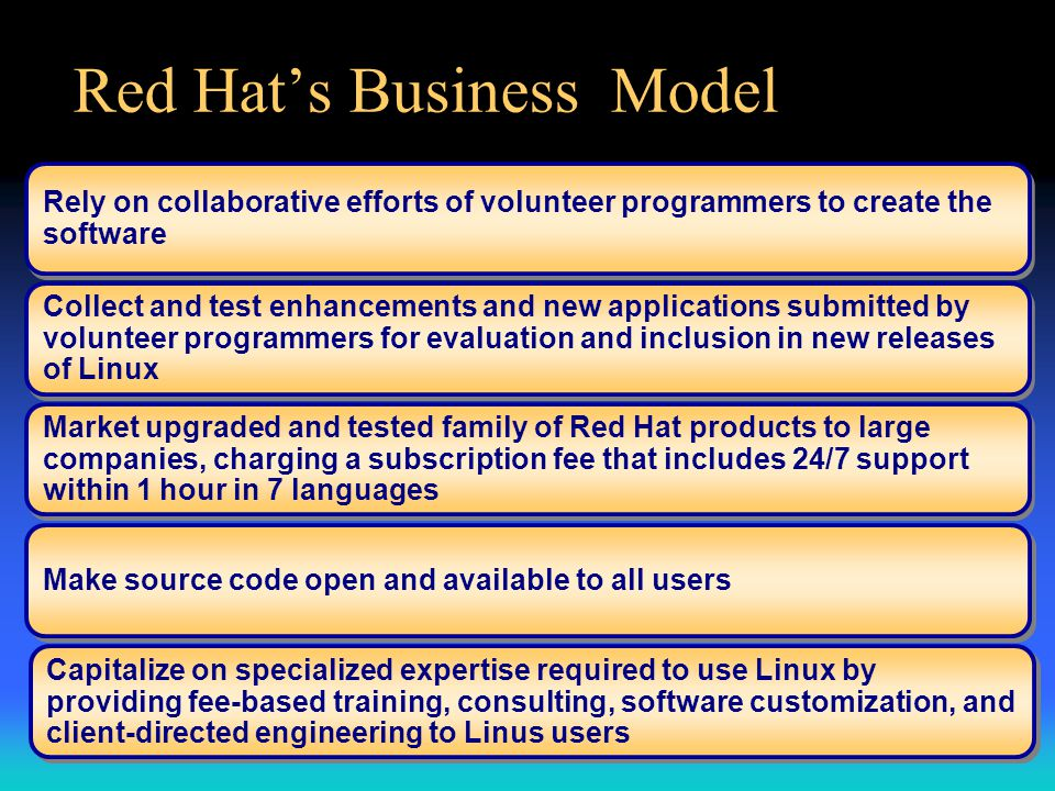 Red Hat's Business Model Rely on collaborative efforts of volunteer programmers to create the software Collect and test enhancements and new applications submitted by volunteer programmers for evaluation and inclusion in new releases of Linux Market upgraded and tested family of Red Hat products to large companies, charging a subscription fee that includes 24/7 support within 1 hour in 7 languages Make source code open and available to all users Capitalize on specialized expertise required to use Linux by providing fee-based training, consulting, software customization, and client-directed engineering to Linus users