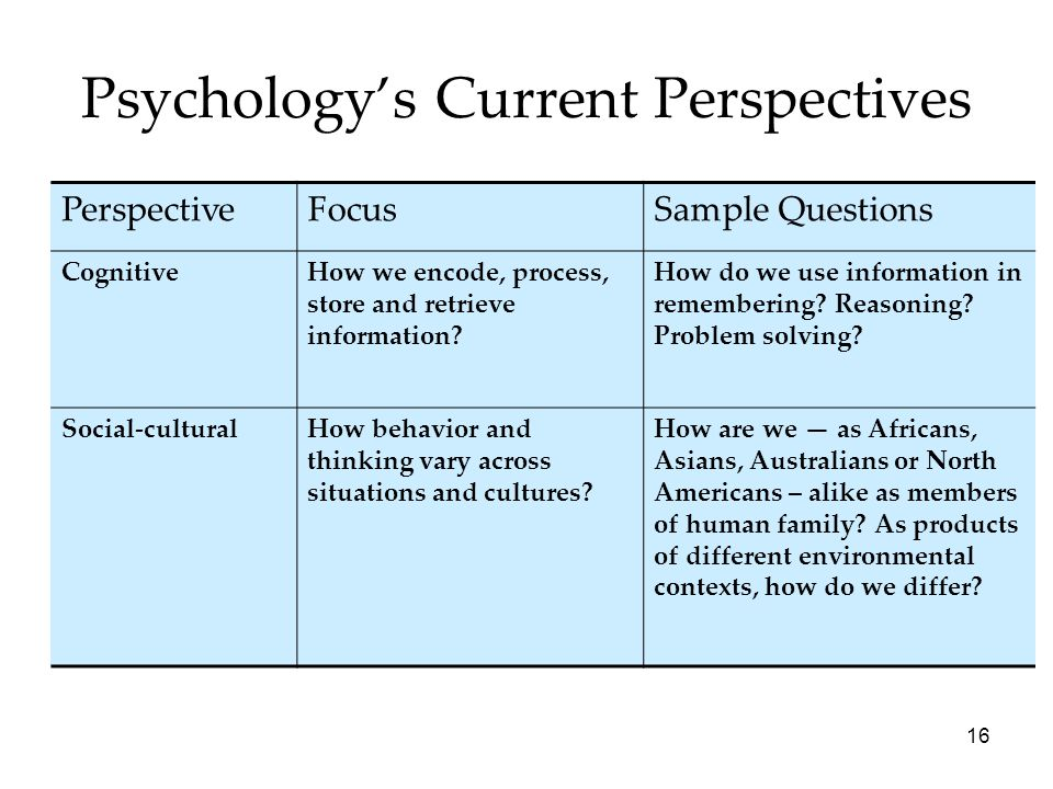 16 Psychology's Current Perspectives PerspectiveFocusSample Questions CognitiveHow we encode, process, store and retrieve information? How do we use i