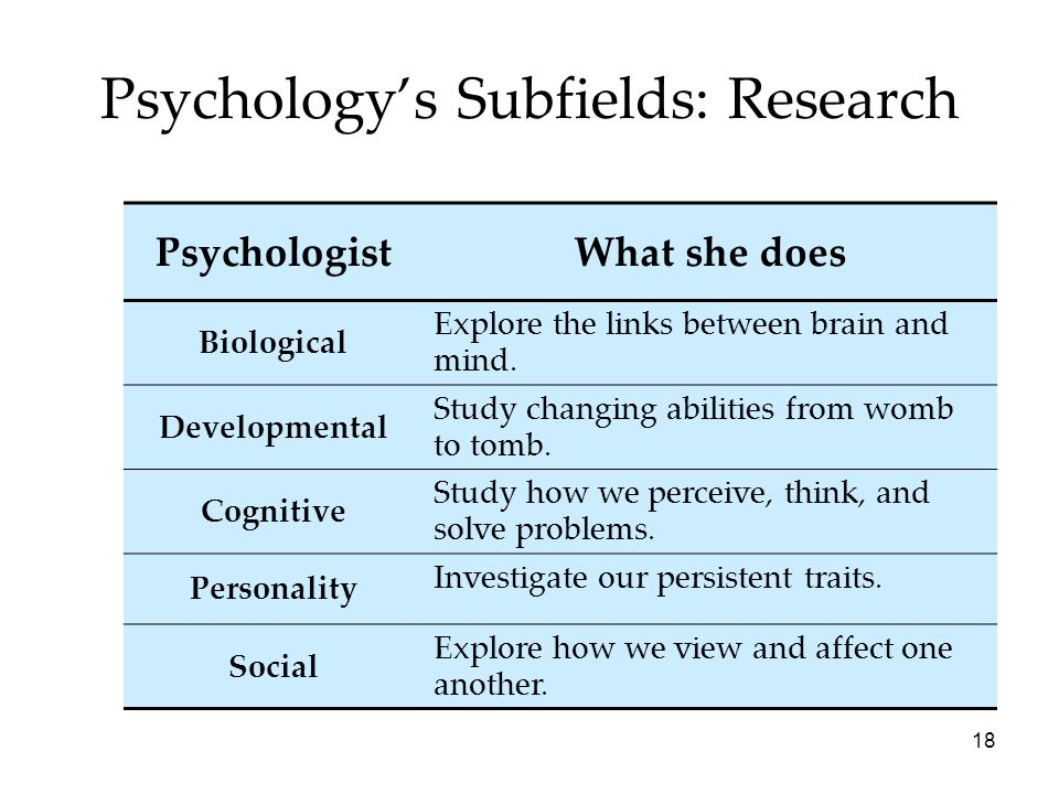 18 Psychology's Subfields: Research PsychologistWhat she does Biological Explore the links between brain and mind. Developmental Study changing abilit