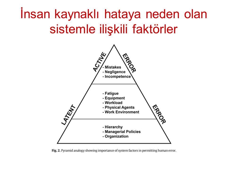İnsan kaynaklı hataya neden olan sistemle ilişkili faktörler