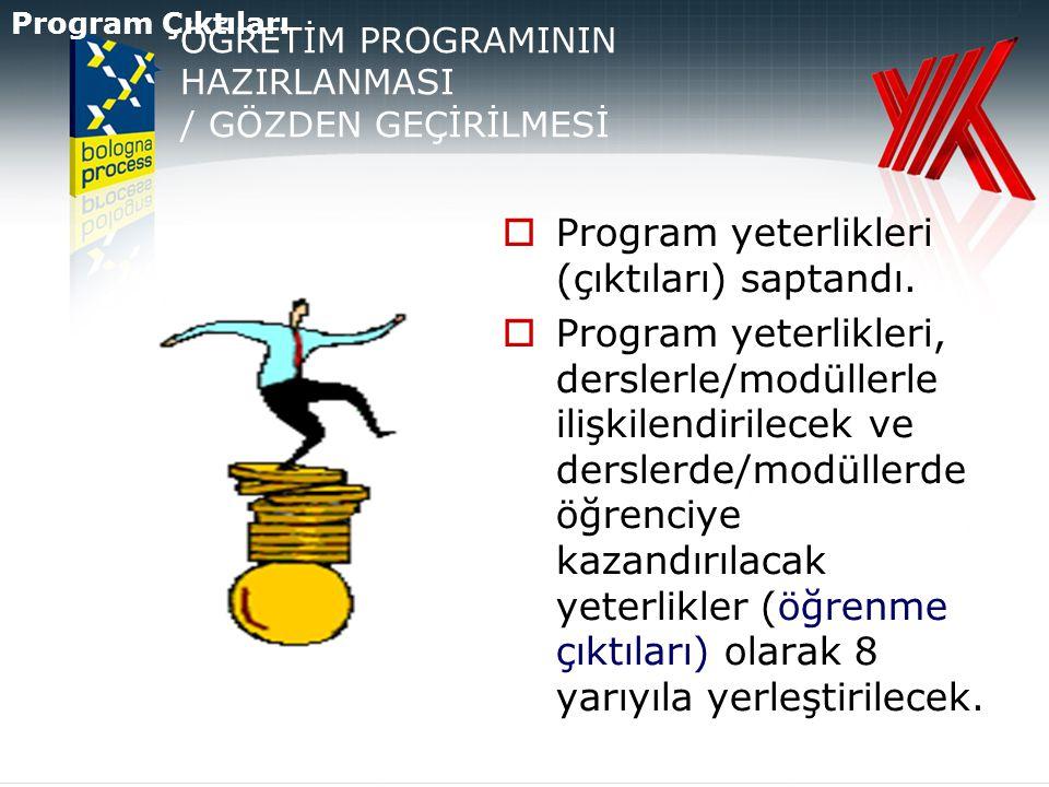 ÖĞRETİM PROGRAMININ HAZIRLANMASI / GÖZDEN GEÇİRİLMESİ  Program yeterlikleri (çıktıları) saptandı.  Program yeterlikleri, derslerle/modüllerle ilişki
