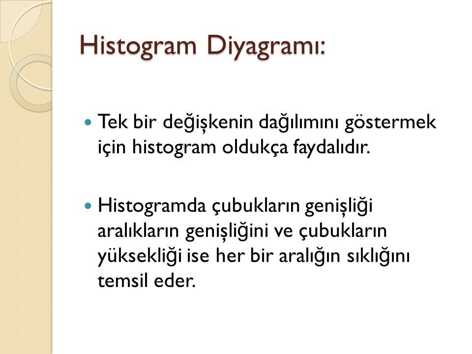 Histogram Diyagramı: Tek bir de ğ işkenin da ğ ılımını göstermek için histogram oldukça faydalıdır.
