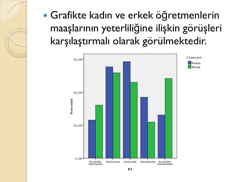 Grafikte kadın ve erkek ö ğ retmenlerin maaşlarının yeterlili ğ ine ilişkin görüşleri karşılaştırmalı olarak görülmektedir.