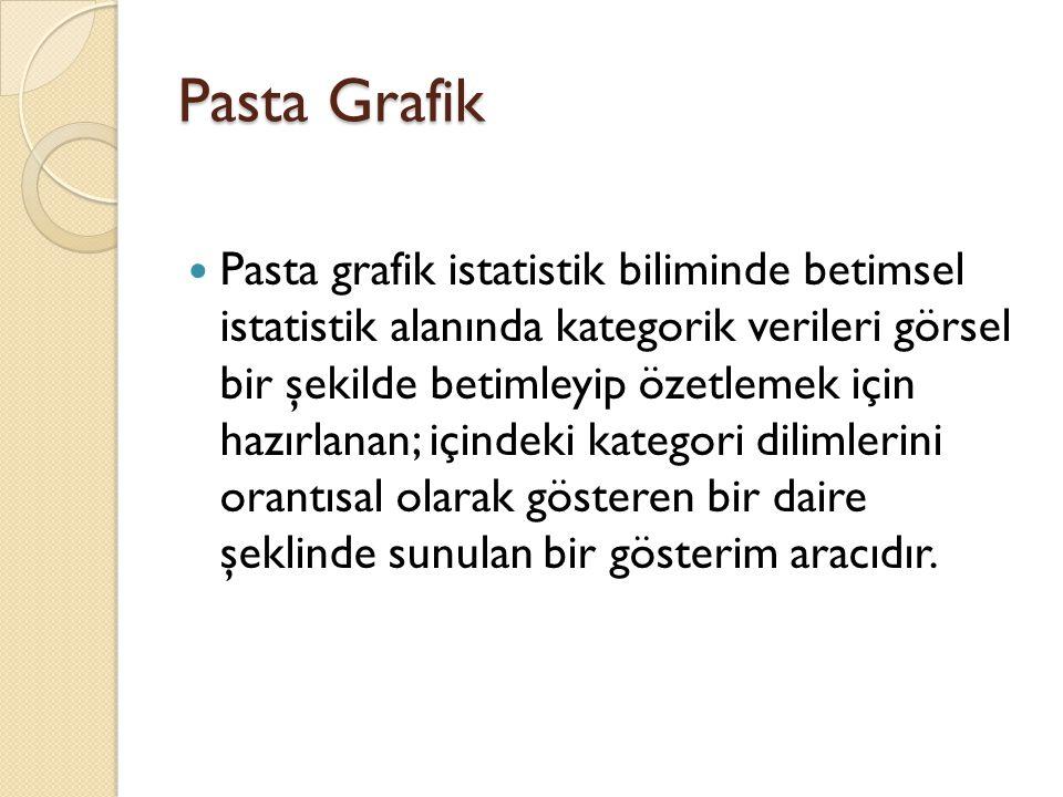 Pasta Grafik Pasta grafik istatistik biliminde betimsel istatistik alanında kategorik verileri görsel bir şekilde betimleyip özetlemek için hazırlanan; içindeki kategori dilimlerini orantısal olarak gösteren bir daire şeklinde sunulan bir gösterim aracıdır.
