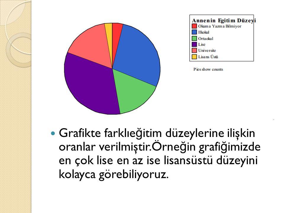 Grafikte farklıe ğ itim düzeylerine ilişkin oranlar verilmiştir.Örne ğ in grafi ğ imizde en çok lise en az ise lisansüstü düzeyini kolayca görebiliyoruz.