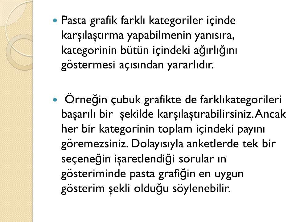 Pasta grafik farklı kategoriler içinde karşılaştırma yapabilmenin yanısıra, kategorinin bütün içindeki a ğ ırlı ğ ını göstermesi açısından yararlıdır.