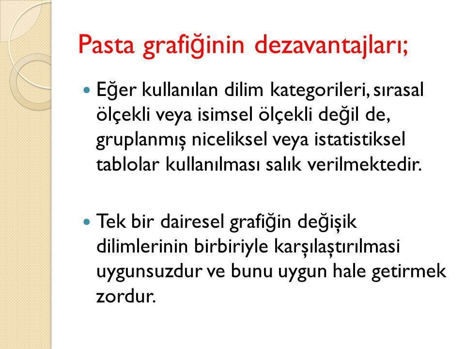 Pasta grafi ğ inin dezavantajları; E ğ er kullanılan dilim kategorileri, sırasal ölçekli veya isimsel ölçekli de ğ il de, gruplanmış niceliksel veya istatistiksel tablolar kullanılması salık verilmektedir.