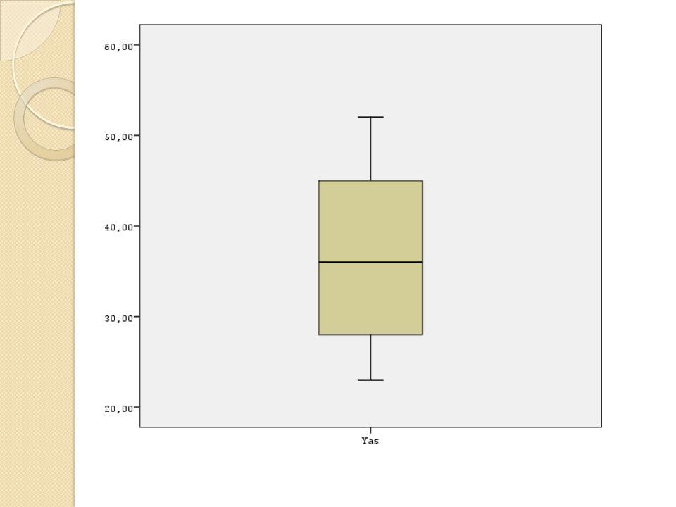 Şeklin uzunlu ğ u, çeyrekler arası aralı ğ ı(IQR) göstermektedir.