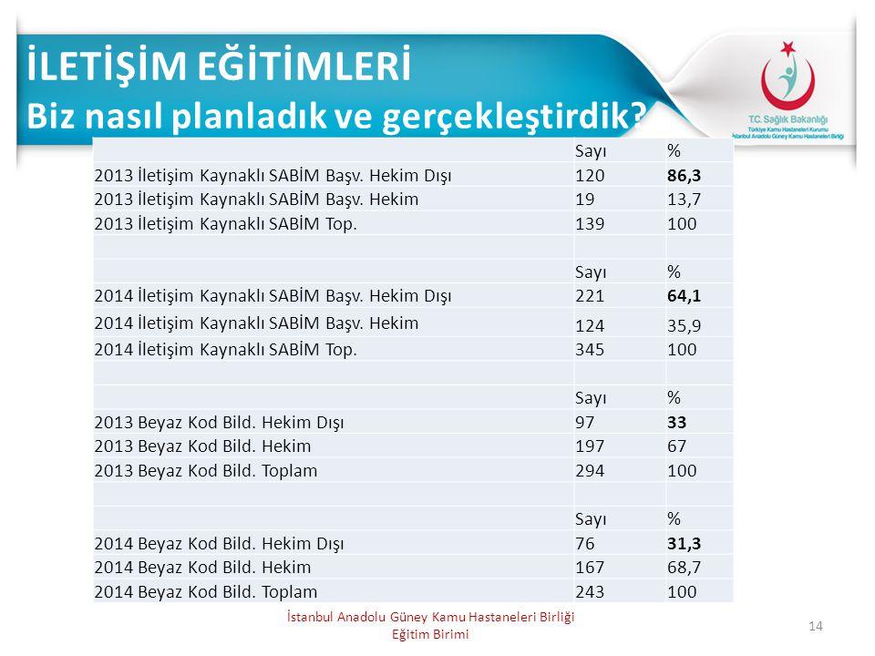 14 İstanbul Anadolu Güney Kamu Hastaneleri Birliği Eğitim Birimi Sayı% 2013 İletişim Kaynaklı SABİM Başv. Hekim Dışı12086,3 2013 İletişim Kaynaklı SAB