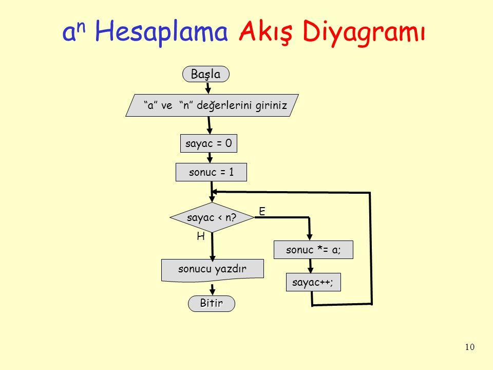 """10 a n Hesaplama Akış Diyagramı sayac = 0 Başla sonuc = 1 sayac < n? """"a"""" ve """"n"""" değerlerini giriniz sonucu yazdır H Bitir E sonuc *= a; sayac++;"""
