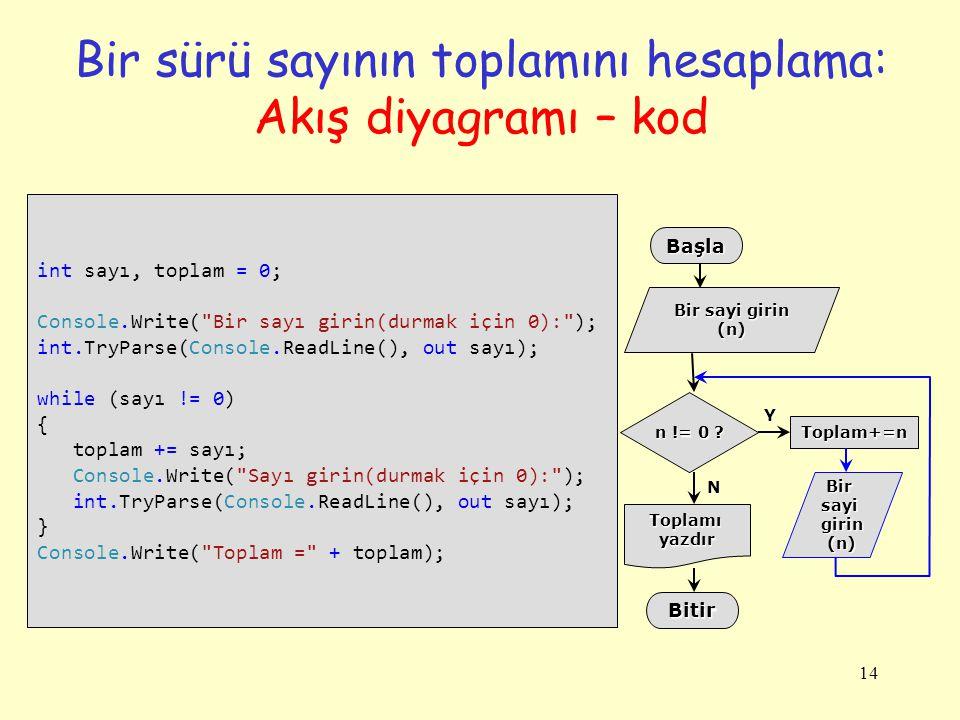 14 Bir sürü sayının toplamını hesaplama: Akış diyagramı – kod int sayı, toplam = 0; Console.Write(