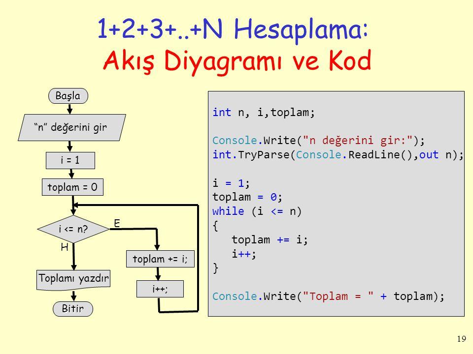 19 1+2+3+..+N Hesaplama: Akış Diyagramı ve Kod int n, i,toplam; Console.Write(