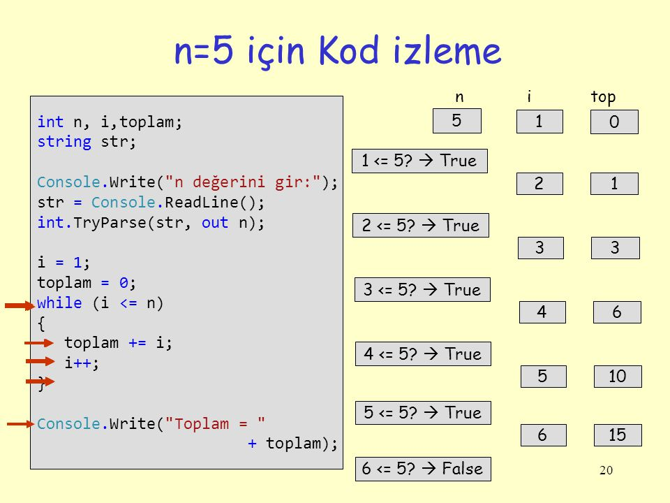 20 n=5 için Kod izleme int n, i,toplam; string str; Console.Write(