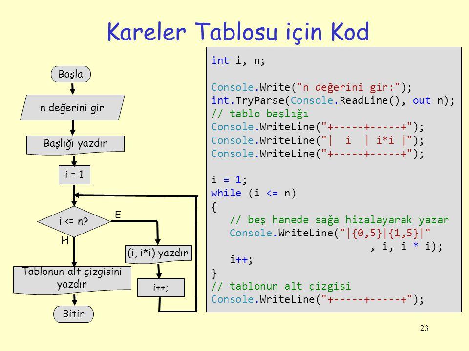 23 Kareler Tablosu için Kod int i, n; Console.Write(