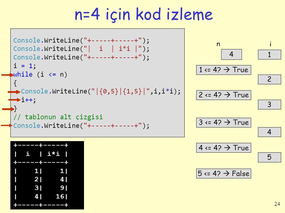 24 n=4 için kod izleme Console.WriteLine(
